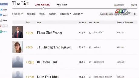 Xem Clip 4 Tỷ Phú Việt Nam Lọt Vào Danh Sách Forbes 2018 HD Online.